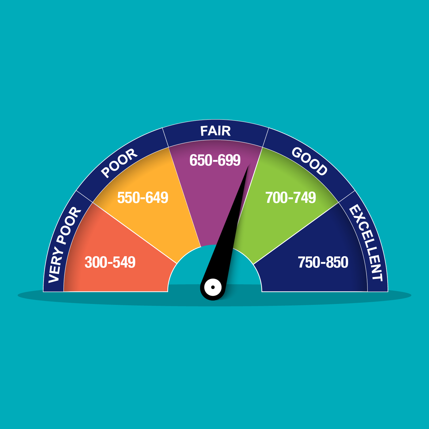 Student Credit Scores A Guide for College - College Ave