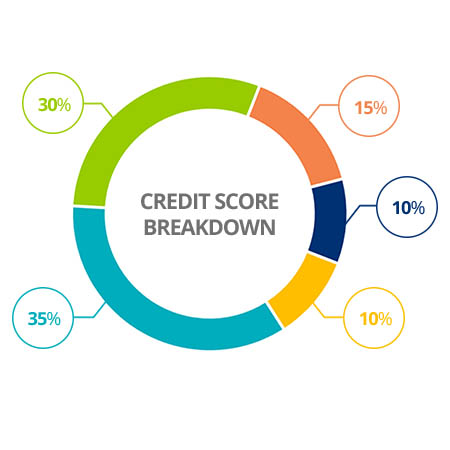 Infographic of Credit score breakdown - Showing from top left clockwise 30, 15, 10, 10, 35 percent