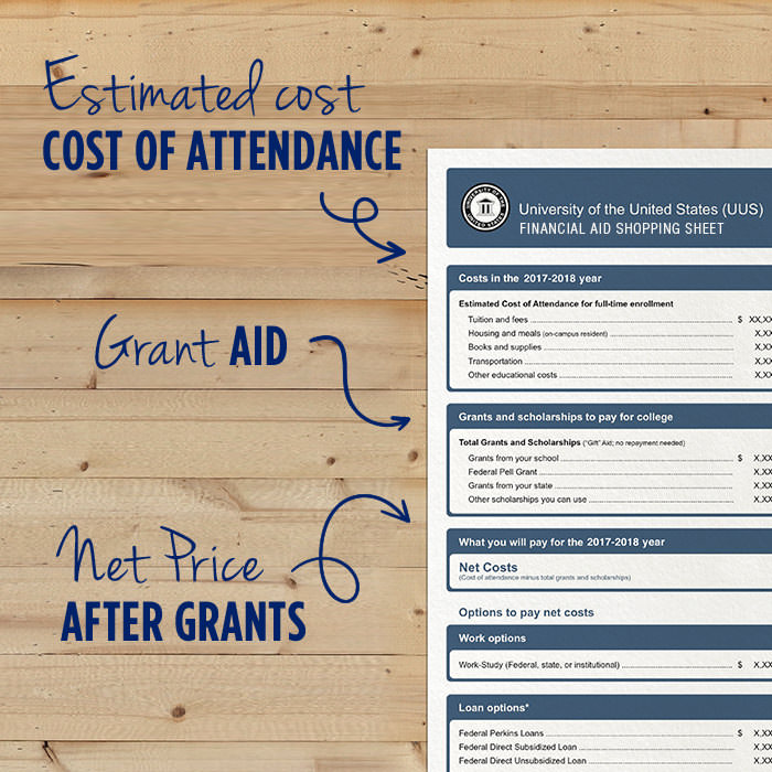 Photo of University of the United states (UUS) Financial aid shopping sheet. With words to the left that say - Estimated cost - Cost of attendance pointing to Costs in the 2017-2018 year. Grant AID pointing to Grants and scholarships to pay for college. Net price after grants - pointing to What you will pay for 2017-2018 year.