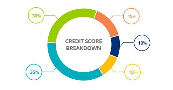 Understanding My Credit Score
