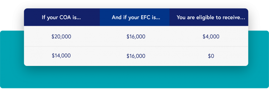 If your COA is $20,000 and if you EFC is $16,000, you are eligible to receive $4,000. If your COA is $14,000 and your EFC is $16,000, you are eligible to receive $0.