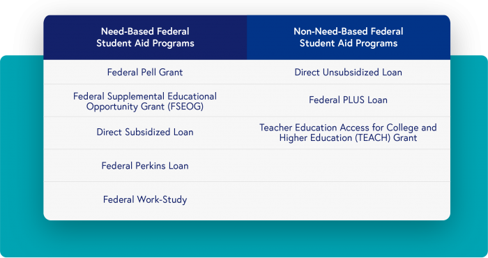 Need-based Federal Student Aid Programs: Federal Pell Grant, Federal Supplemental Educational Opportunity Grant (FSEOG), Direct Subsidized Loan, Federal Perkins Loan, Federal Work-Study. Non-Need-Based Federal Student Aid Programs: Direct Unsubsidized Loan, Federal PLUS Loan, Teacher Education Access for College and Higher Education (TEACH) Grant.
