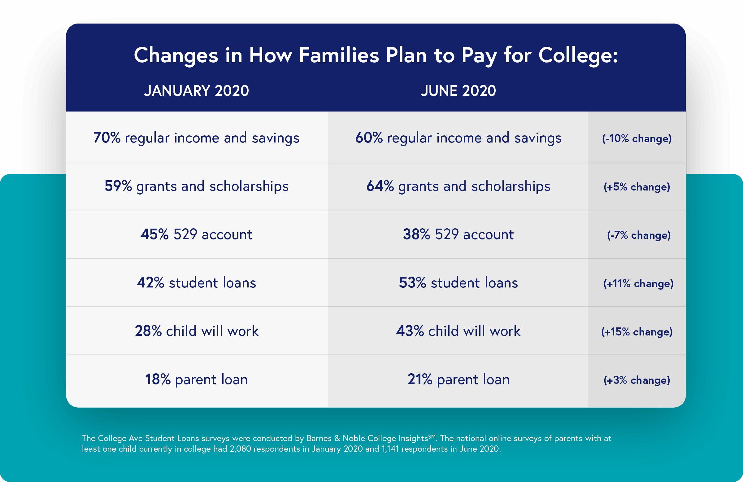 Changes in how families plan to plan for college - info below