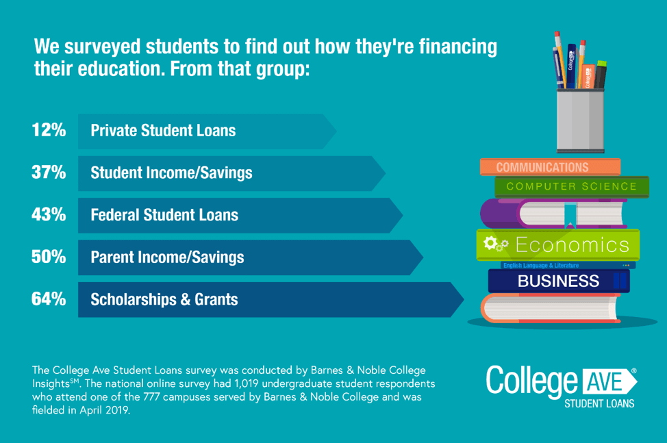 We surveyed students to find out how they're financing their education. from that group: 12 percent private student loans, 37 percent student income/savings, 43 percent federal student loans, 50 percent parent income/savings, 64 percent scholarships and grants - The college ave student loans survey was conducted by barnes & noble college insights SM. The national online survey had 1019 undergraduate student respondents who attended one of the 777 campuses served by barnes and noble college and was fielded in April 2019.