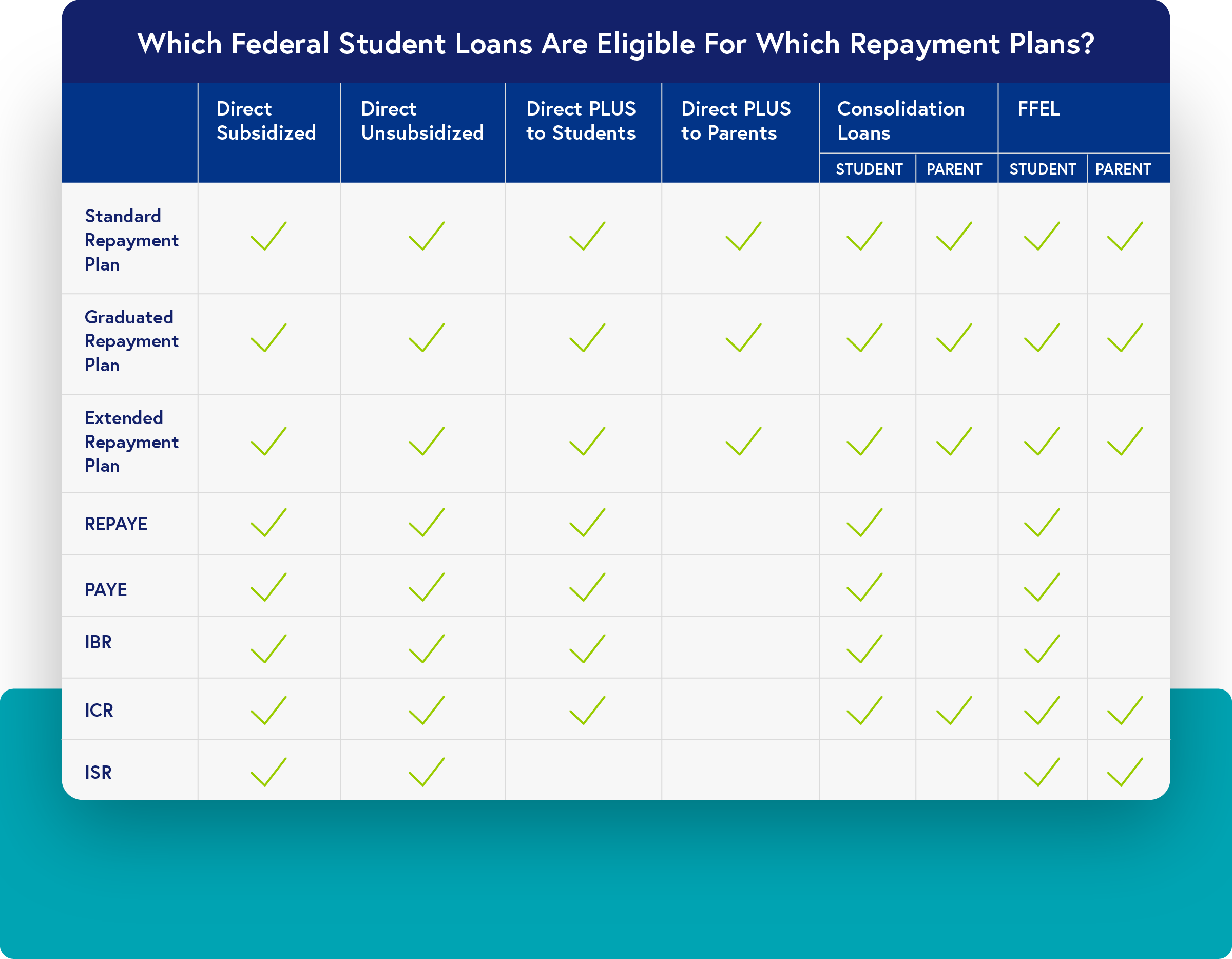 Which Federal Student Loans are Eligible for which Repayment Plans